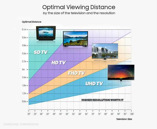 Odległość od TV / fot. Samsung