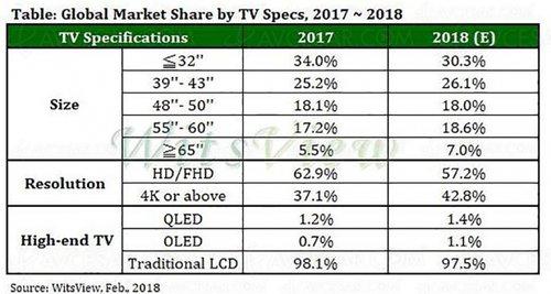 marche-tv-211-millions-de-televiseurs-ecoules-soit-une-baisse-de-41_prev_02214921