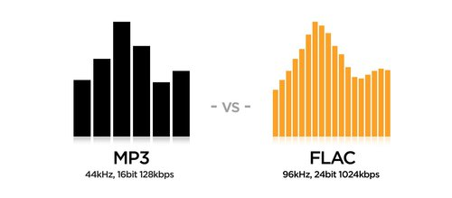 FLAC vs MP3 / fot. VOX Music Player