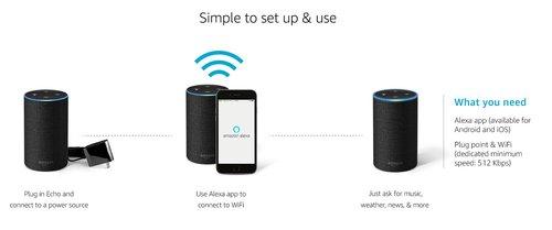 Amazon Alexa: schemat działania / fot. Amazon