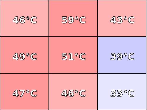 Temperatura obudowy: dół Lenovo Legion Y530