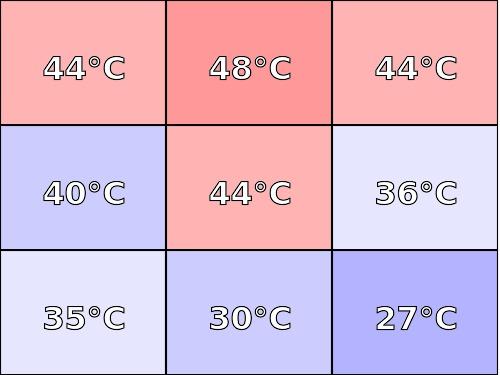 Temperatura obudowy: dół Lenovo Legion Y540