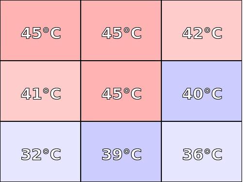 Temperatura obudowy: góra Lenovo Legion Y530