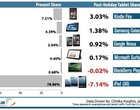 Google Nexus 7 iPad Kindle Fire Samsung Galaxy Tab statystyki