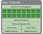 ARM Mali-T720 ARM Mali-T760 nowe GPU nowe układy ARM