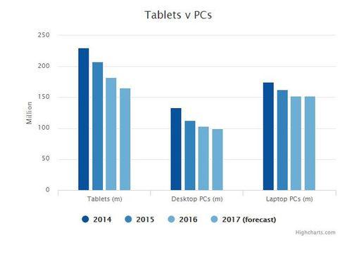 Rynek tabletów vs PC / fot. Telegraph.co.uk