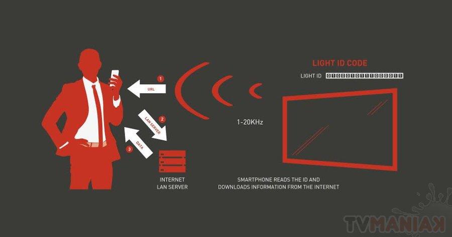 ISE 2016: Panasonic zaprezentował technologię Light ID / fot. prod.