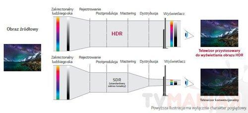 Porównanie zakresów tonalnych, standardowego (SDR) oraz poszerzonego (HDR) / fot. informacje prasowe