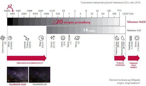 Zakres tonalny na ekranie telewizora: LCD w porównaniu do OLED / fot. informacje prasowe